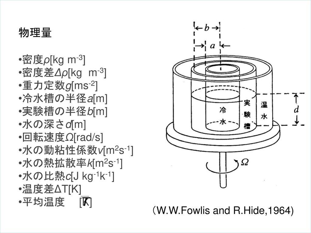 物理量 密度ρ[kg m-3] 密度差Δρ[kg m-3] 重力定数g[ms-2] 冷水槽の半径a[m] 実験槽の半径b[m]
